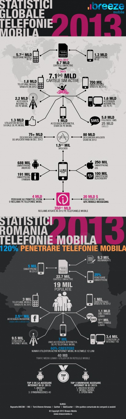 InfoGrafic_ 2013_Anul in care  numarul utilizatorilor de telefonie mobila depaseste populatia globului